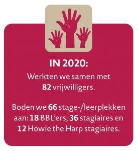 Jaarbeeld 2020 - Aandacht voor alle leefgebieden 4
